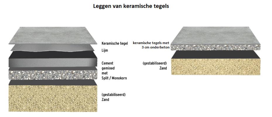 keramische terrastegels leggen